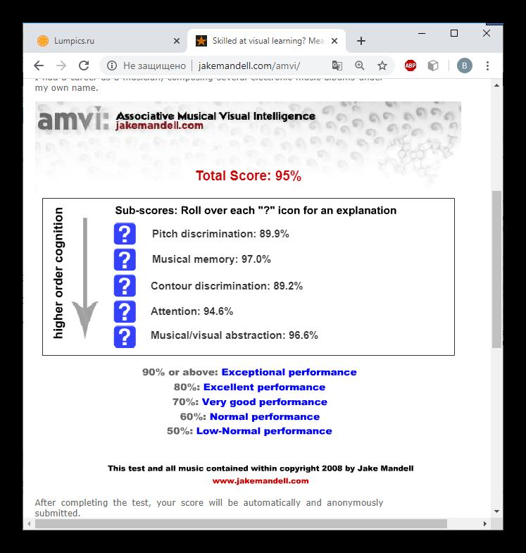 Пояснение результатов проверки музыкально-визуального интеллекта
